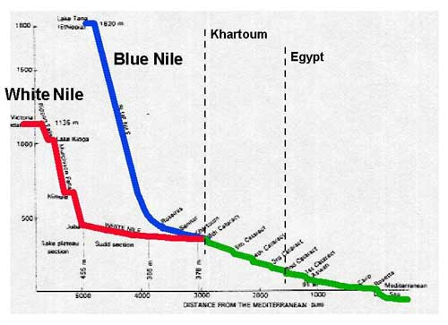 Lesson 4 The Nile River  An Overview