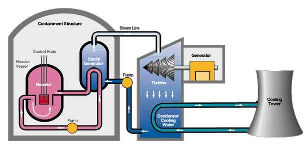 Graphical represenation of the nuclear power plant cycle.