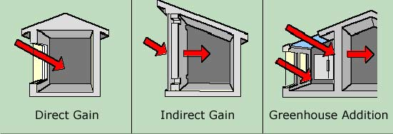 Illustration of direct gain, indirect gain, and solar greenhouse addition methods as described in text.